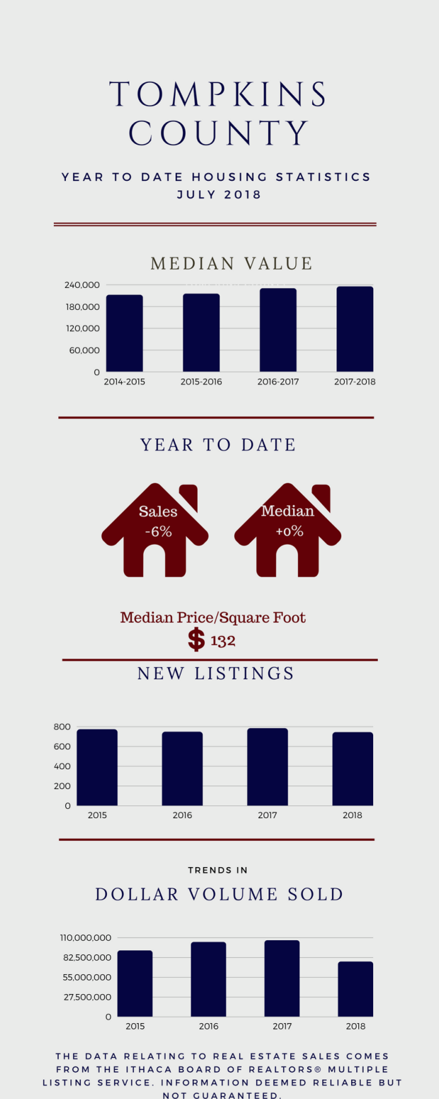 Tompkins County Housing Statistics