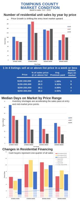 TC Market Condition info graphic
